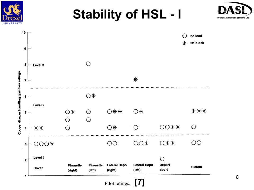 Stability of HSL - I [7]